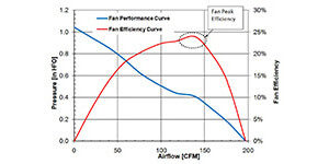 axial fan performace curve